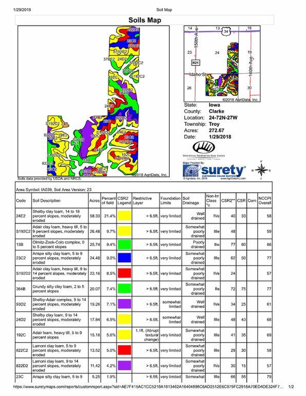 Soil map-2