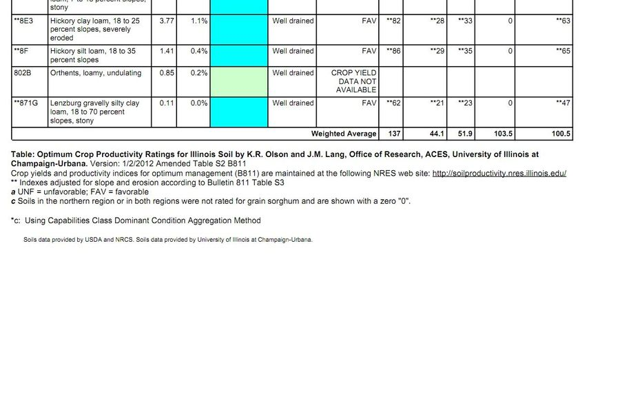 Soils randolph co il 2800-2