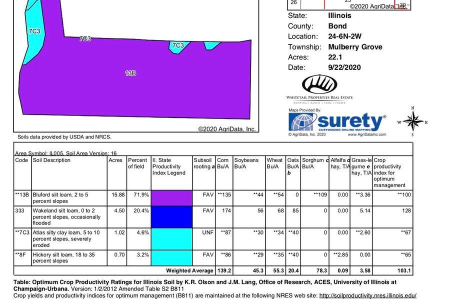 Surety soil report copy