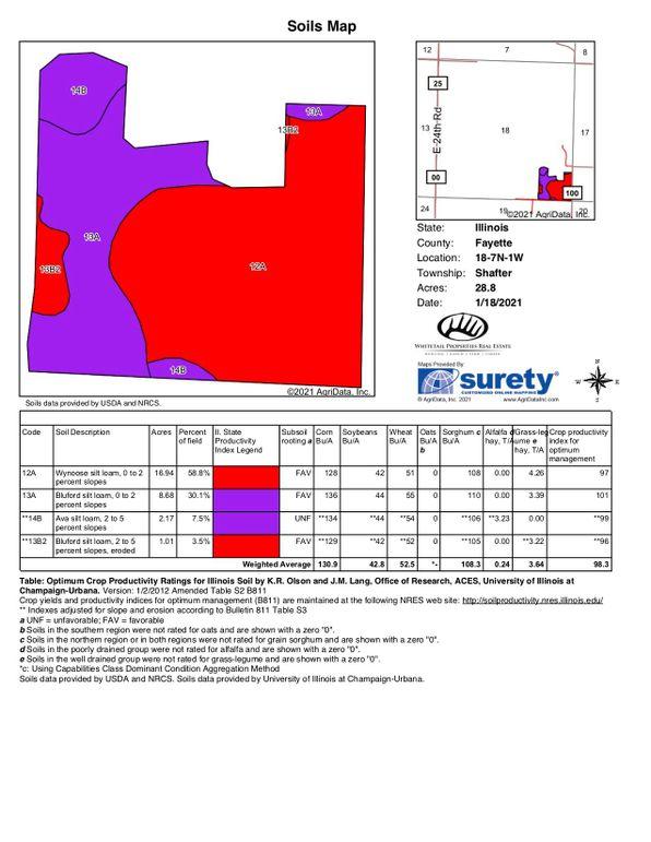 Surety soil map copy